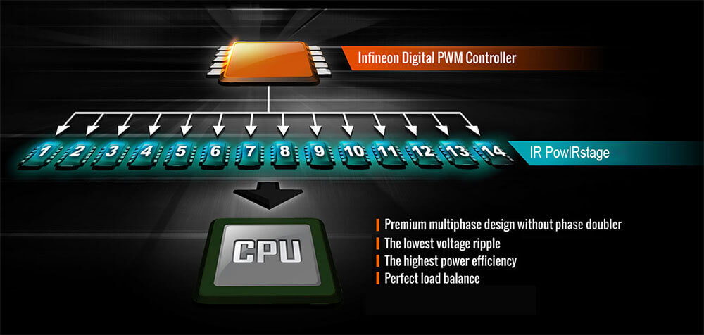 AORUS provides the world's first 16-phase Direct power design with an Infineon XDPE132G5C PWM Controller and Infineon TDA21472 70A Power Stages