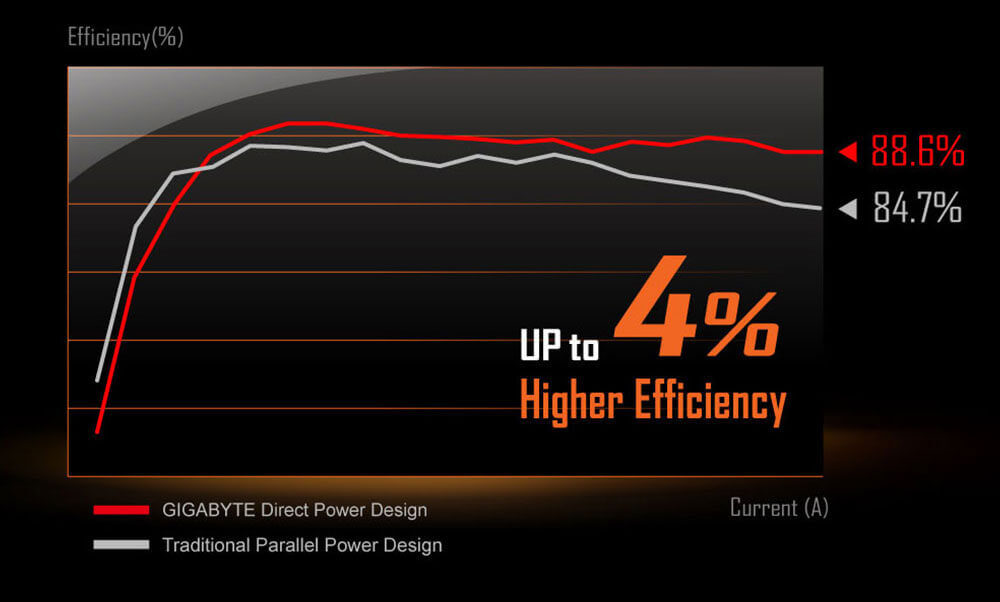 AORUS 16-phase Direct power design can show up to 4% Higher Efficiency compared to the traditional parallel power design