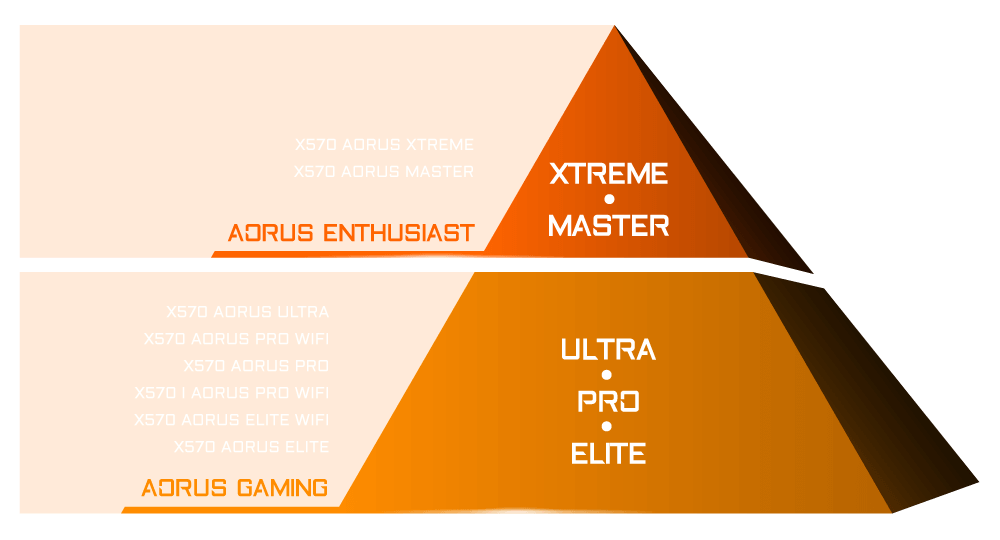 AORUS AMD X570 Motherboards are categorized into three segments, including XTREME, MASTER, ULTRA, PRO, and Elite!